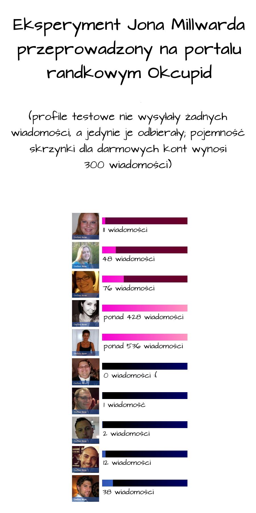serwisy randkowe Yahoo Messenger