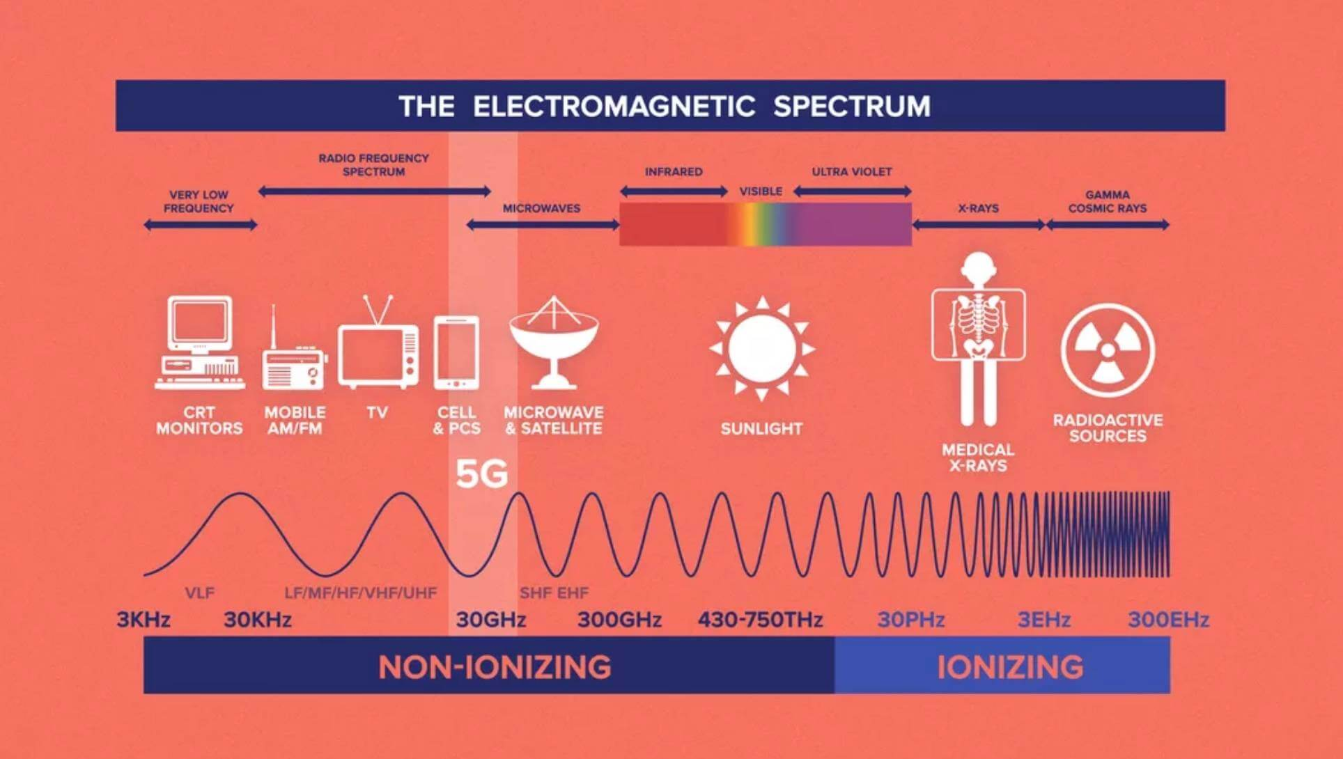 Diagram przedstawiający długość fal promieniowania elektromagnetycznego